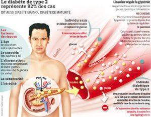 diabete_type2